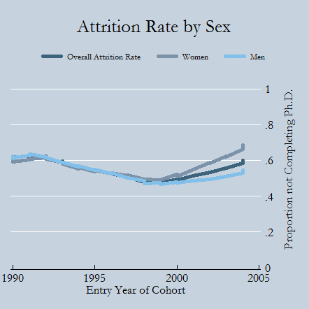 Attrition Rate Chart by Sex